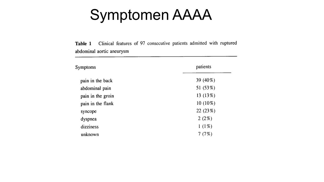 Symptomen AAAA