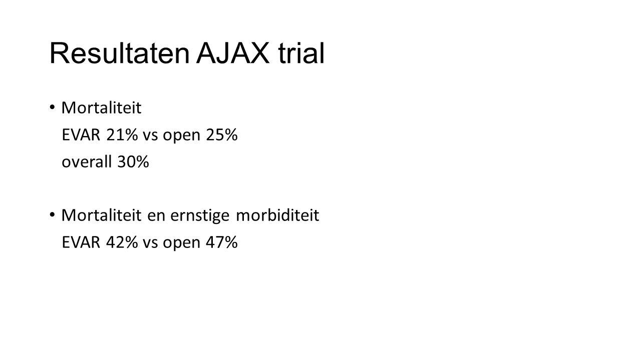 Resultaten AJAX trial Mortaliteit EVAR 21% vs open 25% overall 30% Mortaliteit en ernstige morbiditeit EVAR 42% vs open 47%