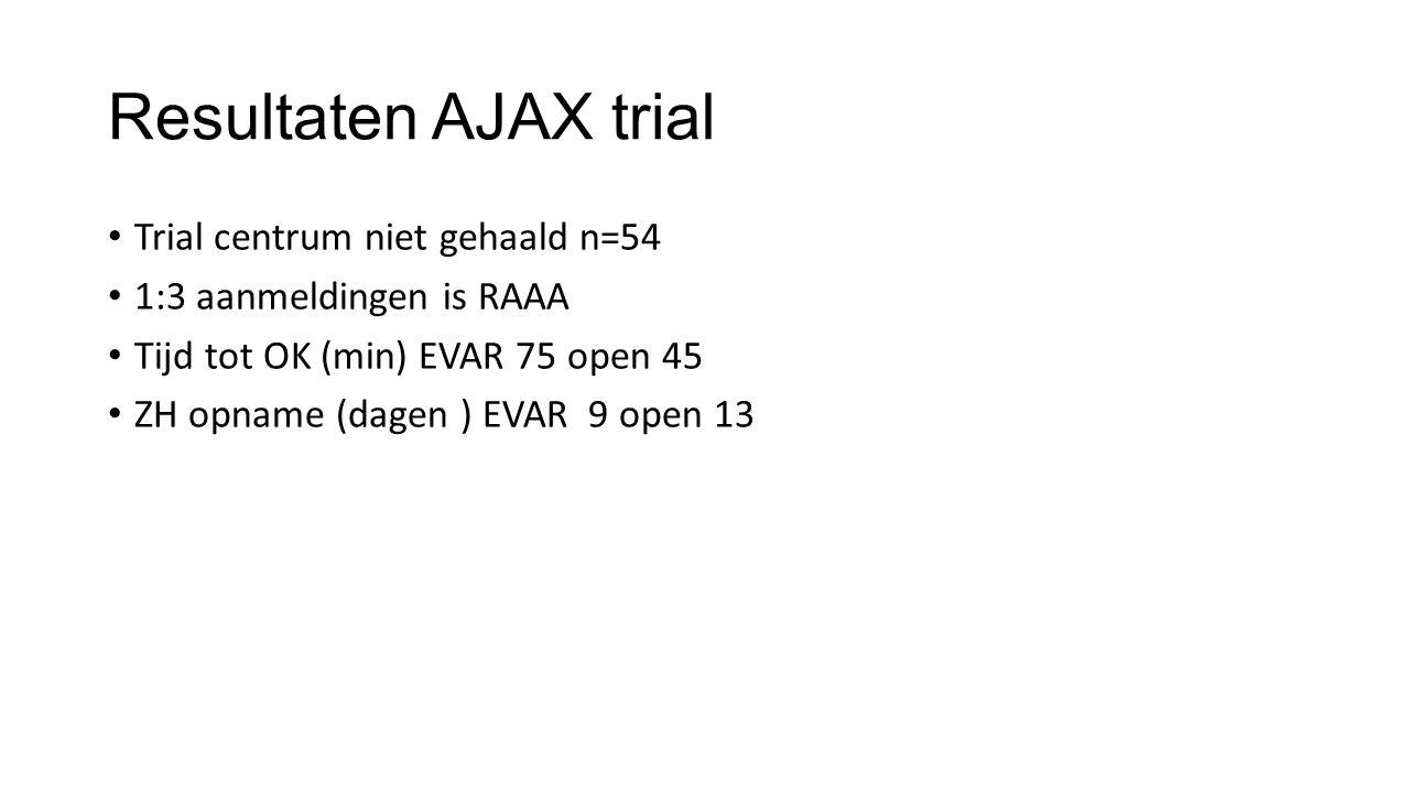 Resultaten AJAX trial Trial centrum niet gehaald n=54 1:3 aanmeldingen is RAAA Tijd tot OK (min) EVAR 75 open 45 ZH opname (dagen ) EVAR 9 open 13