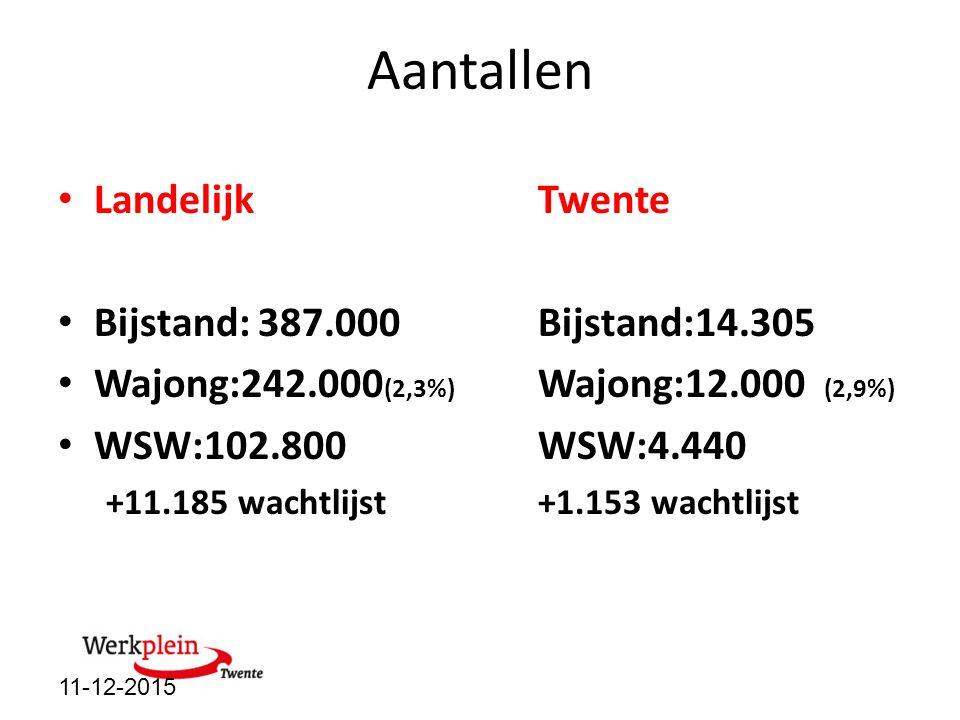 Aantallen LandelijkTwente Bijstand: 387.000 Bijstand:14.305 Wajong:242.000 (2,3%) Wajong:12.000 (2,9%) WSW:102.800WSW:4.440 +11.185 wachtlijst+1.153 w