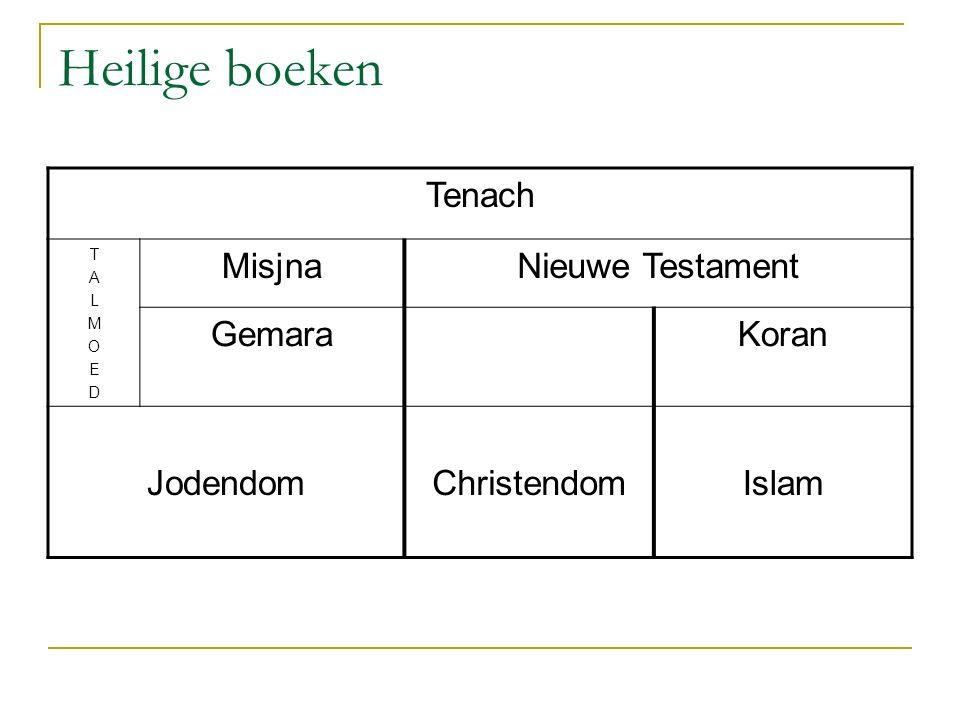 Heilige boeken Tenach TALMOEDTALMOED MisjnaNieuwe Testament GemaraKoran JodendomChristendomIslam