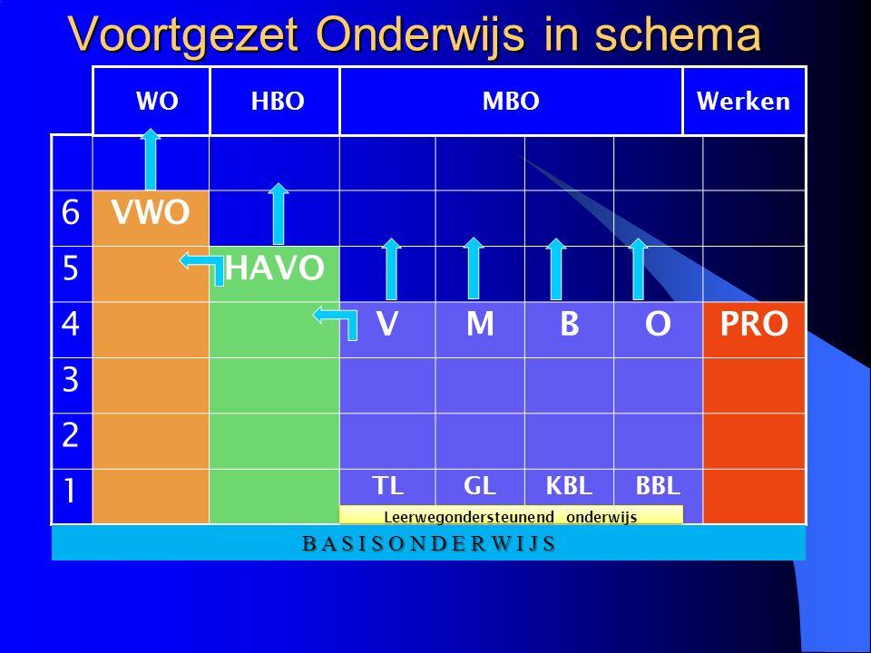 Voortgezet Onderwijs in schema 6 VWO 5 HAVO 4 VMBOPRO 3 2 1 TLGLKBLBBL WOHBOMBOWerken Leerwegondersteunend onderwijs B A S I S O N D E R W I J S