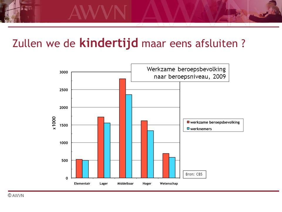 © AWVN gloeilampen ziektekostenfonds med.apparatuur huisvesting cons.