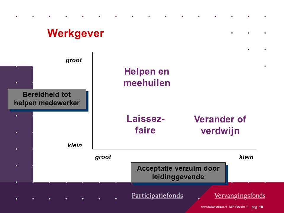 www.falkeverbaan.nl (WF Verzuim / ) pag. 10 groot klein grootklein Bereidheid tot helpen medewerker Acceptatie verzuim door leidinggevende Helpen en m