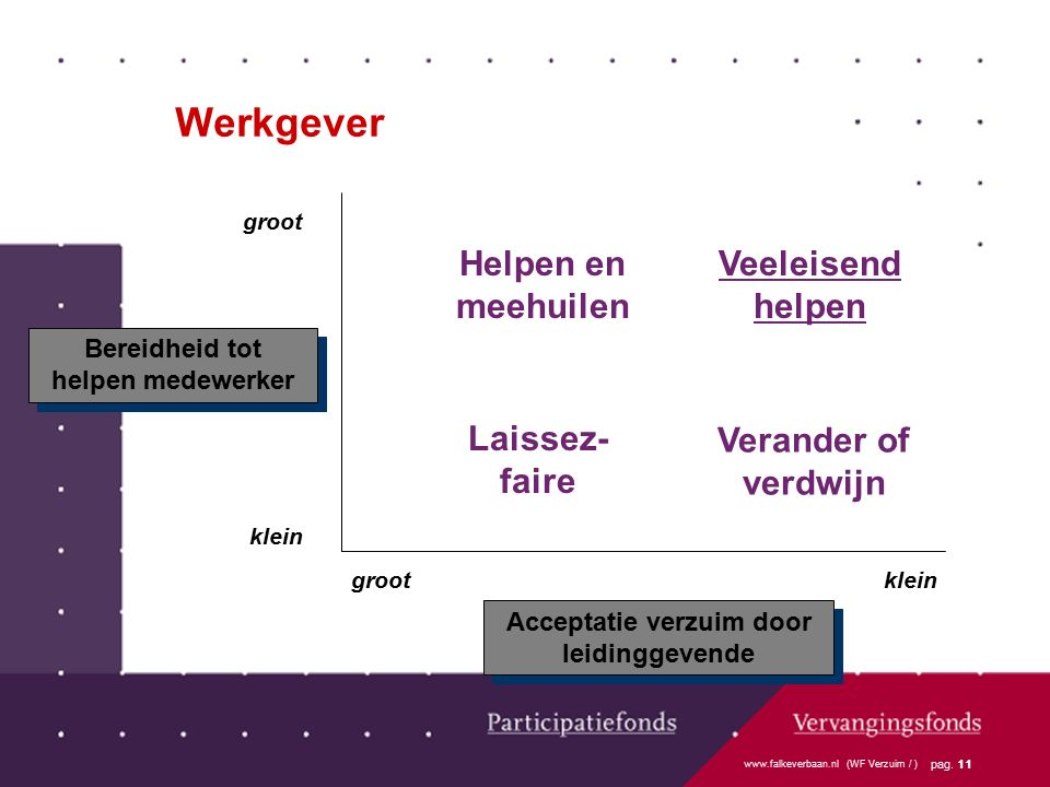 www.falkeverbaan.nl (WF Verzuim / ) pag. 11 groot klein grootklein Bereidheid tot helpen medewerker Acceptatie verzuim door leidinggevende Helpen en m