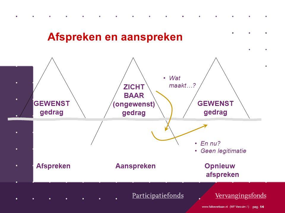 www.falkeverbaan.nl (WF Verzuim / ) pag. 14 Wat maakt…? Afspreken en aanspreken ZICHT BAAR (ongewenst) gedrag GEWENST gedrag GEWENST gedrag En nu? Gee