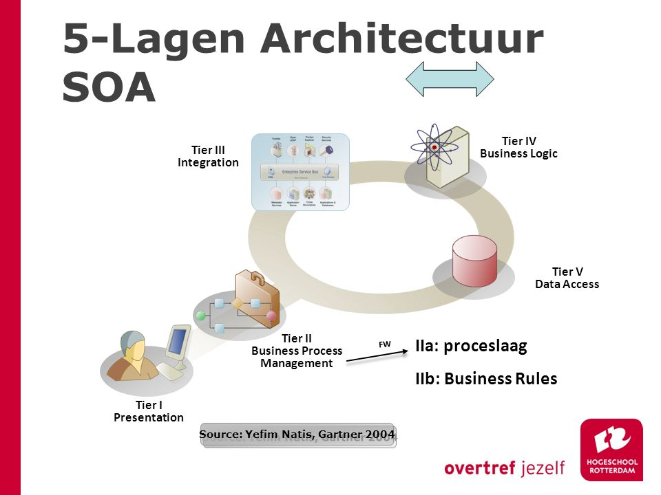 b=a+ Source: Yefim Natis, Gartner 2004 Tier I Presentation Tier V Data Access Tier IV Business Logic Tier II Business Process Management Tier III Integration 5-Lagen Architectuur SOA IIa: proceslaag IIb: Business Rules FW