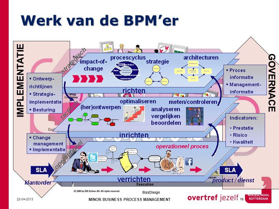 Werk van de BPM'er 22-04-2013 MINOR BUSINESS PROCESS MANAGEMENT 15 GOVERNACE IMPLEMENTATIE BizzDisign