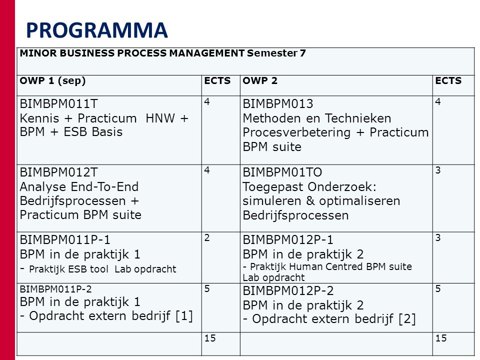 PROGRAMMA MINOR BUSINESS PROCESS MANAGEMENT 22-04-2013 23 MINOR BUSINESS PROCESS MANAGEMENT Semester 7 OWP 1 (sep)ECTSOWP 2ECTS BIMBPM011T Kennis + Practicum HNW + BPM + ESB Basis 4 BIMBPM013 Methoden en Technieken Procesverbetering + Practicum BPM suite 4 BIMBPM012T Analyse End-To-End Bedrijfsprocessen + Practicum BPM suite 4 BIMBPM01TO Toegepast Onderzoek: simuleren & optimaliseren Bedrijfsprocessen 3 BIMBPM011P-1 BPM in de praktijk 1 - Praktijk ESB tool Lab opdracht 2 BIMBPM012P-1 BPM in de praktijk 2 - Praktijk Human Centred BPM suite Lab opdracht 3 BIMBPM011P-2 BPM in de praktijk 1 - Opdracht extern bedrijf [1] 5 BIMBPM012P-2 BPM in de praktijk 2 - Opdracht extern bedrijf [2] 5 15