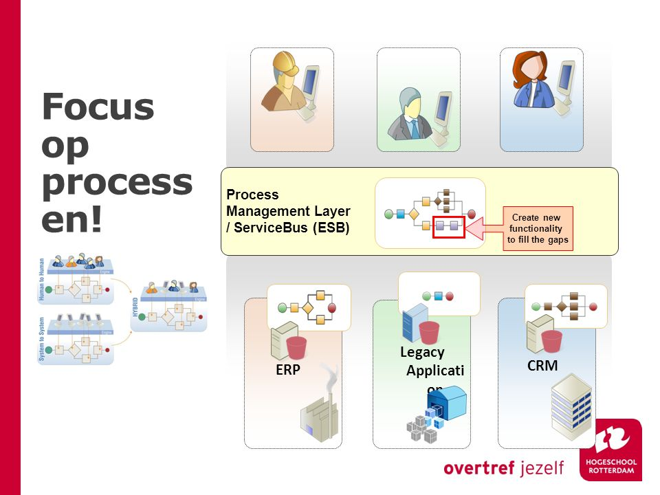 ERP Legacy Applicati on CRM Process Management Layer / ServiceBus (ESB) Create new functionality to fill the gaps Focus op process en!
