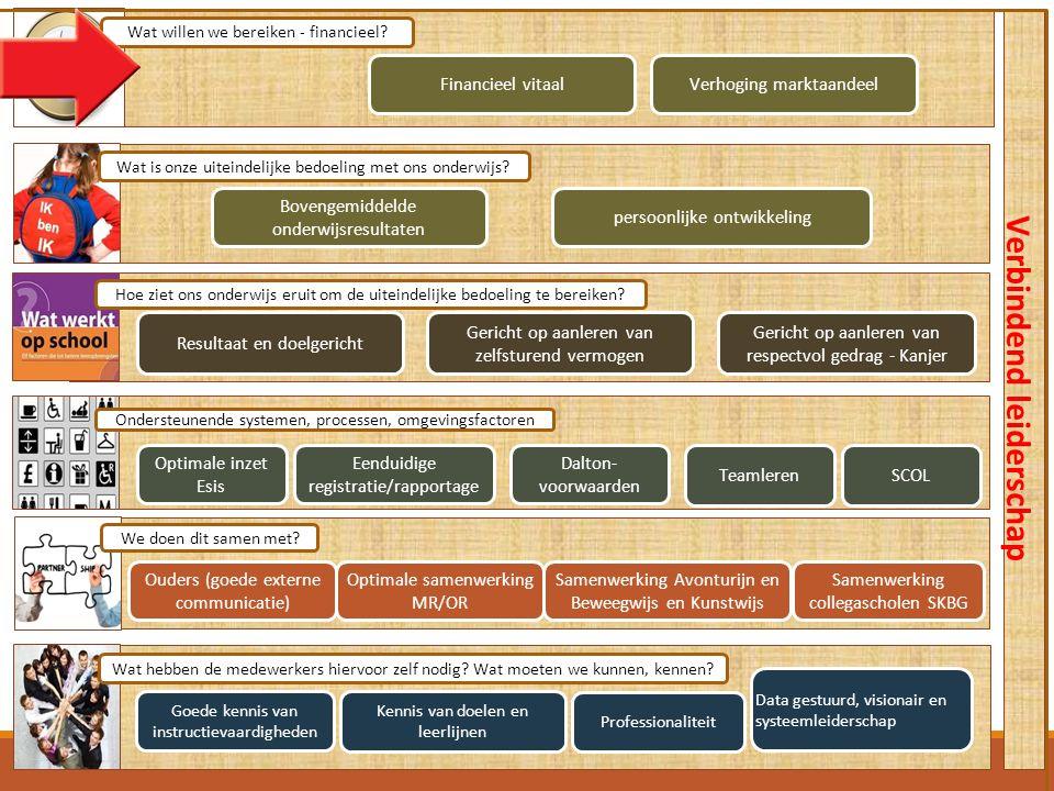 Ouders (goede externe communicatie) Verbindend leiderschap Goede kennis van instructievaardigheden persoonlijke ontwikkeling Bovengemiddelde onderwijs