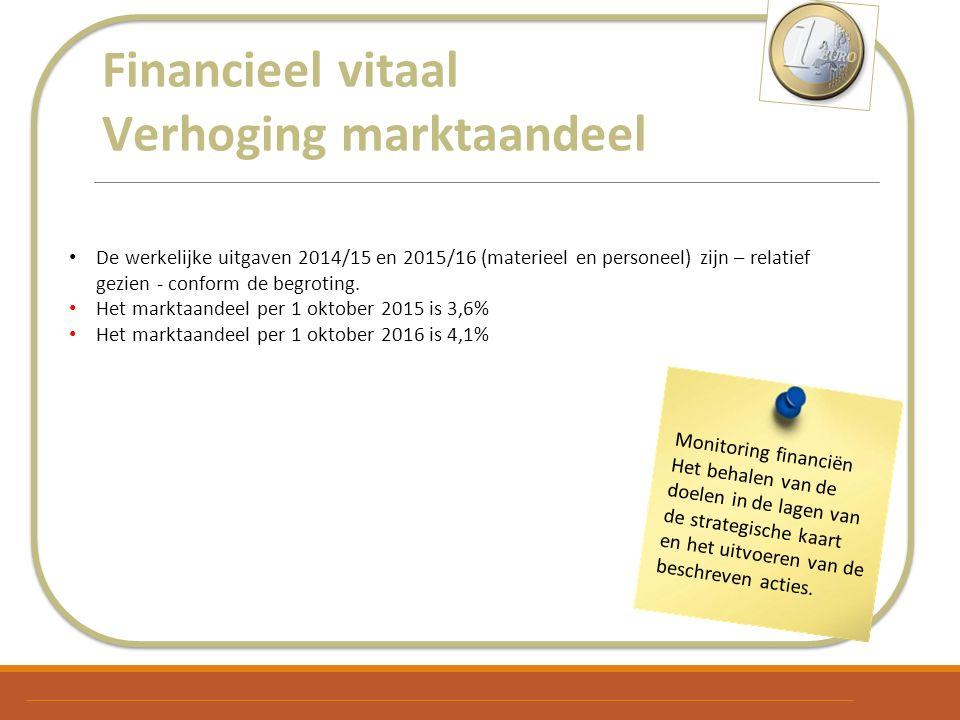 Financieel vitaal Verhoging marktaandeel De werkelijke uitgaven 2014/15 en 2015/16 (materieel en personeel) zijn – relatief gezien - conform de begrot