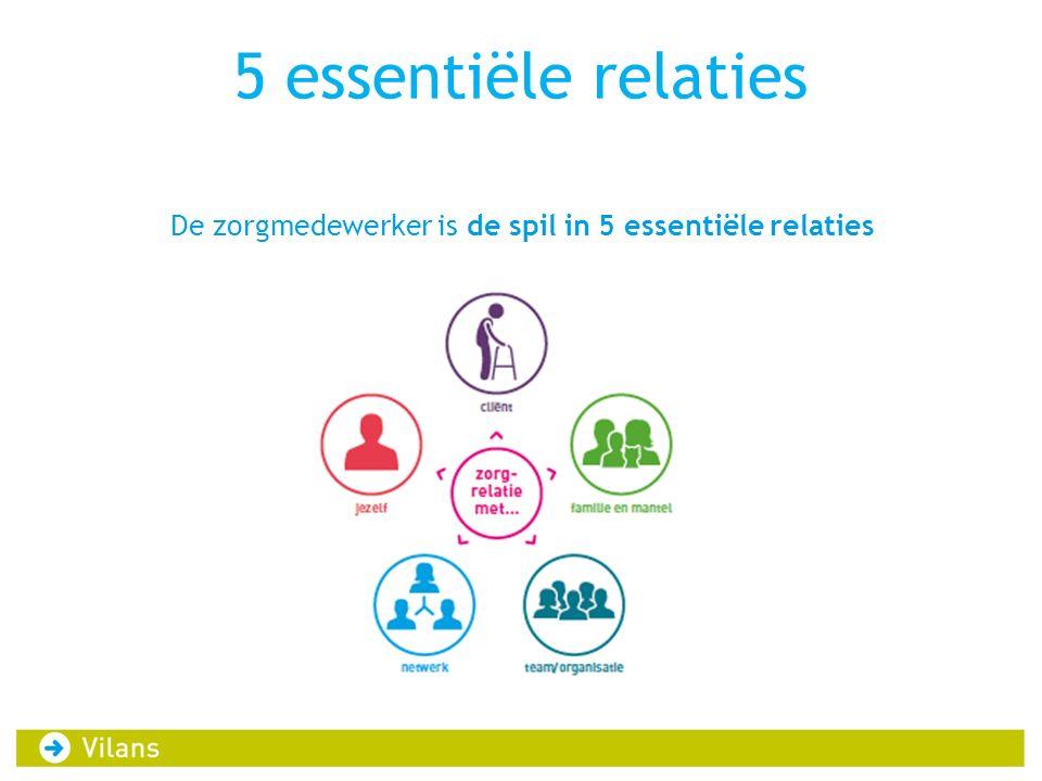 5 essentiële relaties De zorgmedewerker is de spil in 5 essentiële relaties
