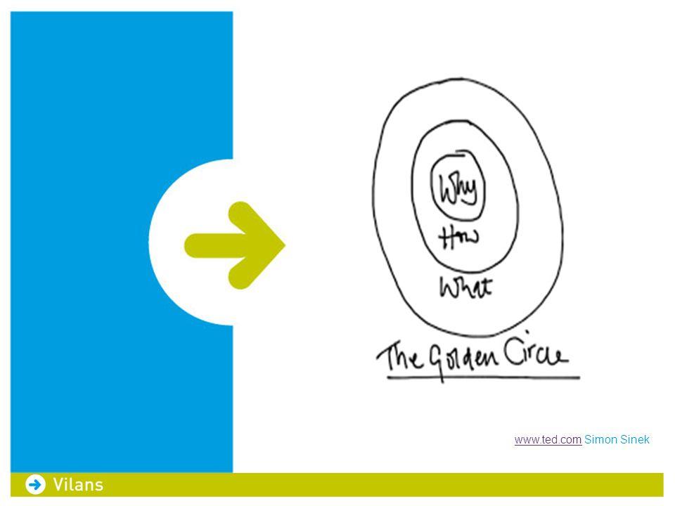 Werkprincipes HOE Ervaringen van 'het hele systeem' Waarderend onderzoeken Delen/zichtbaar maken van ervaringen Eigenaarschap 'op de vloer, van de vloer'  Aanbod Vilans op flyers