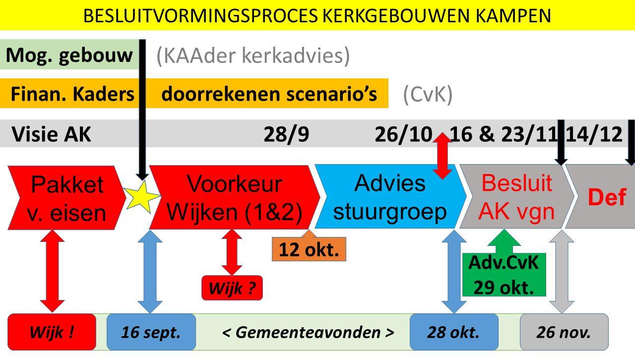 Besluit AK vgn Advies stuurgroep Voorkeur Wijken (1&2) Def BESLUITVORMINGSPROCES KERKGEBOUWEN KAMPEN Pakket v.
