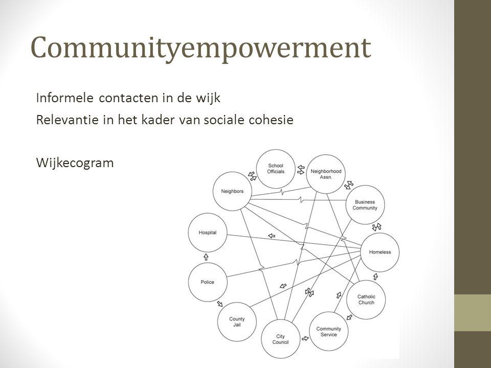 Communityempowerment Informele contacten in de wijk Relevantie in het kader van sociale cohesie Wijkecogram