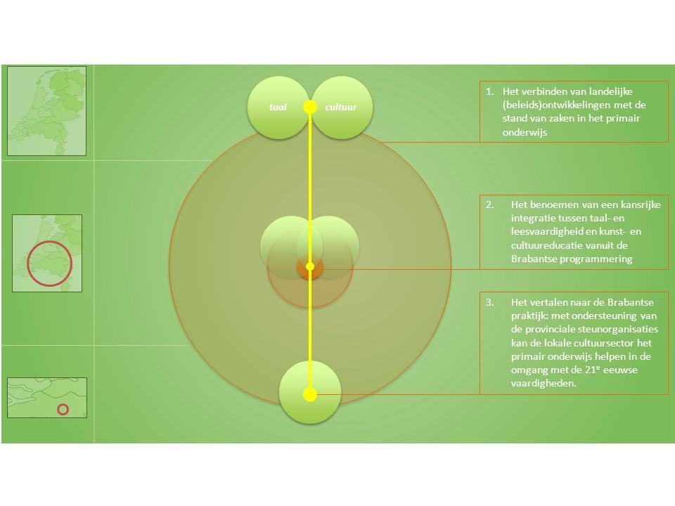 1.Het verbinden van landelijke (beleids)ontwikkelingen met de stand van zaken in het primair onderwijs 2.Het benoemen van een kansrijke integratie tussen taal- en leesvaardigheid en kunst- en cultuureducatie vanuit de Brabantse programmering 3.Het vertalen naar de Brabantse praktijk: met ondersteuning van de provinciale steunorganisaties kan de lokale cultuursector het primair onderwijs helpen in de omgang met de 21 e eeuwse vaardigheden.