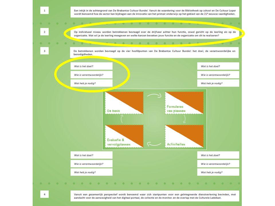 Het samenbrengen van taal- en leesvaardigheid en kunst- en cultuureducatie in Noord-Brabant ten behoeve van de omgang met de 21 e eeuwse vaardigheden in het primair onderwijs Aanbevelingen gericht op Cubiss & Kunstbalie: 1.Communiceer breed over de kansen van De Brabantse Cultuur Bundel 2.Zet de provinciale steunorganisaties in als intermediair tussen landelijk beleid en de lokale praktijk 3.Faciliteer lokale ontwikkeling 4.Bouw de intermediaire rol van de steunorganisaties uit met de gezamenlijke ontwikkeling van een digitaal portaal, de collectie en een meetinstrument voor de opbrengsten Aanbevelingen gericht op de lokale praktijk: 1.Spreek de betrokkenen op zowel organisatie-als individueel niveau aan op wat zij de leerling willen meegeven 2.Benoem gezamenlijk voor de vier hoofdpunten van het model welk doel wordt nagestreefd en wie hiervoor de verantwoordelijkheid draagt 3.Besteed aandacht aan de rol van ICT geletterdheid 4.Benoem vanuit de aanwezige expertise en eventuele middelen (collectie, digitaal portaal, monitor) hoe de dienstverlening integraal kan worden ingericht