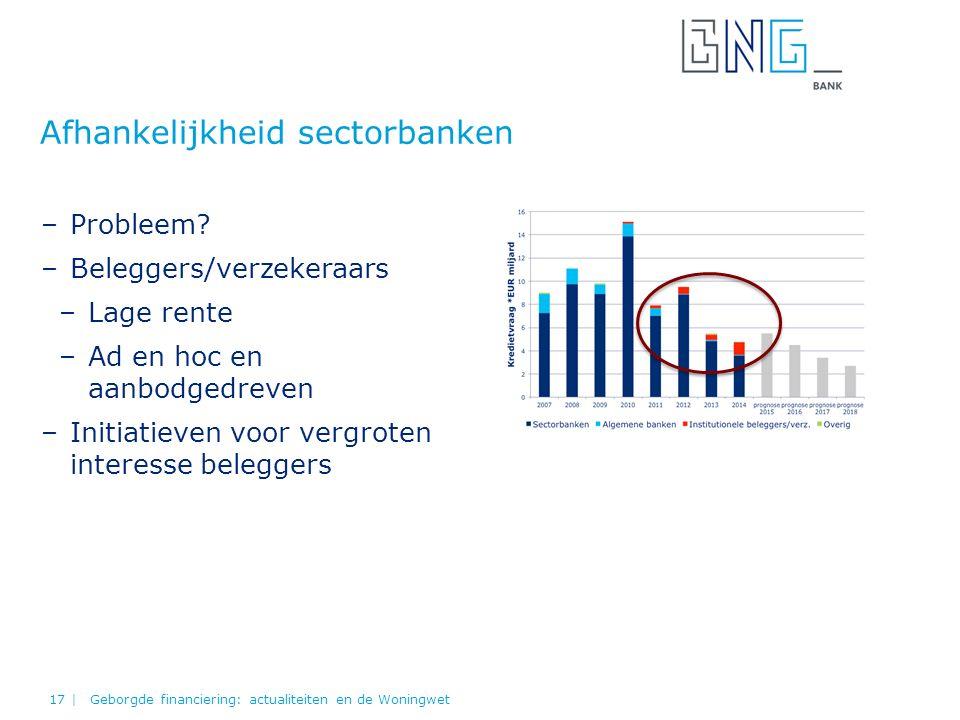 Afhankelijkheid sectorbanken Geborgde financiering: actualiteiten en de Woningwet17 | –Probleem? –Beleggers/verzekeraars –Lage rente –Ad en hoc en aan