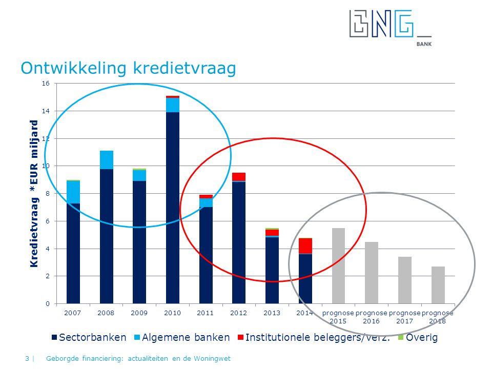 Ontwikkeling kredietvraag Geborgde financiering: actualiteiten en de Woningwet3 |
