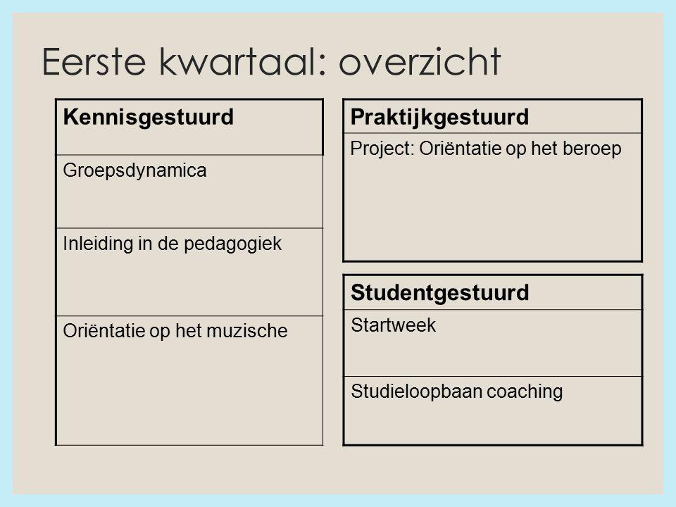 Eerste kwartaal: overzicht Kennisgestuurd Groepsdynamica Inleiding in de pedagogiek Oriëntatie op het muzische Praktijkgestuurd Project: Oriëntatie op het beroep Studentgestuurd Startweek Studieloopbaan coaching