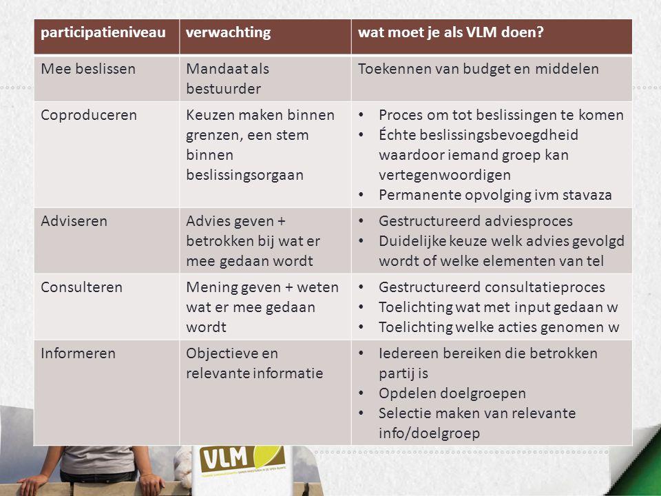 participatieniveauverwachtingwat moet je als VLM doen? Mee beslissenMandaat als bestuurder Toekennen van budget en middelen CoproducerenKeuzen maken b