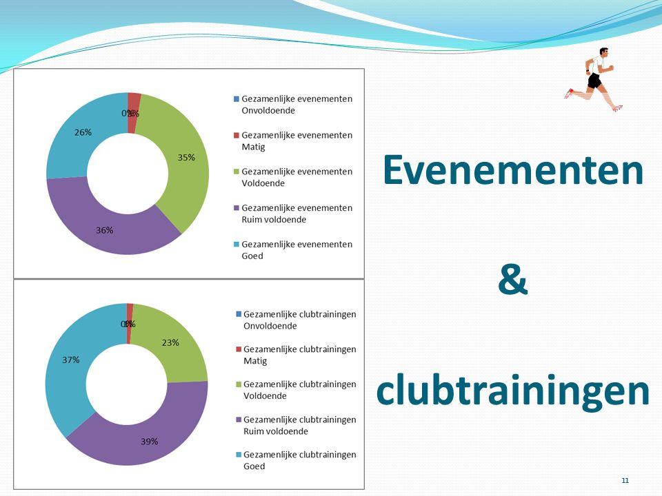 Evenementen & clubtrainingen 11