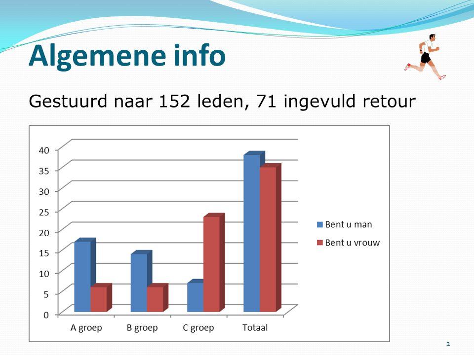 Gestuurd naar 152 leden, 71 ingevuld retour Algemene info 2