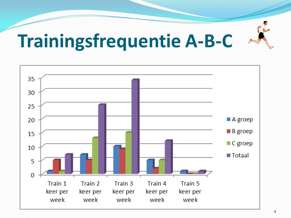 Trainingsfrequentie A-B-C 4