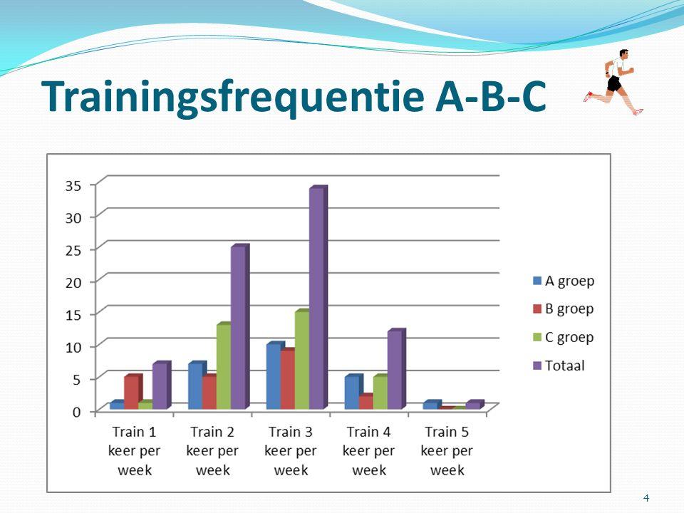 Algemene tips Veel verschil in tempo A en B groep.