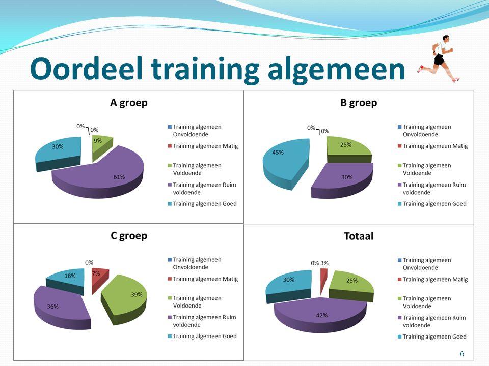 Oordeel training algemeen 6
