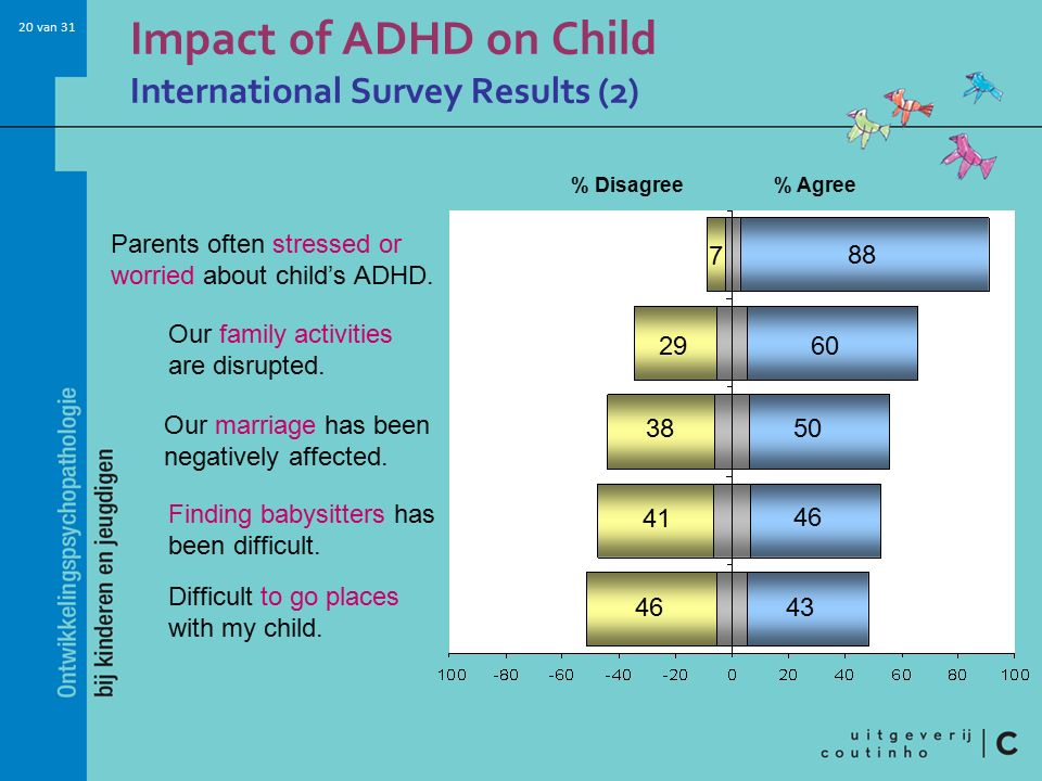 20 van 31 Impact of ADHD on Child International Survey Results (2) % Agree% Disagree Our family activities are disrupted. Difficult to go places with