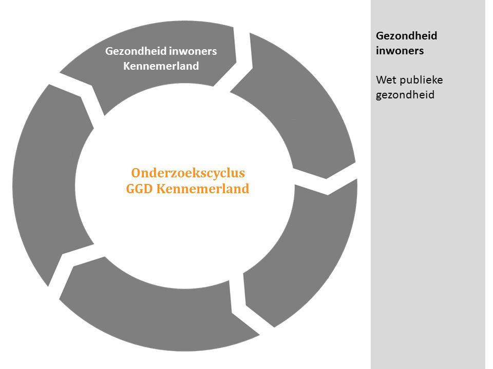 Onderzoekscyclus GGD Kennemerland Gezondheid inwoners Kennemerland Verzamelen Interpreteren Verdieping o.b.v.