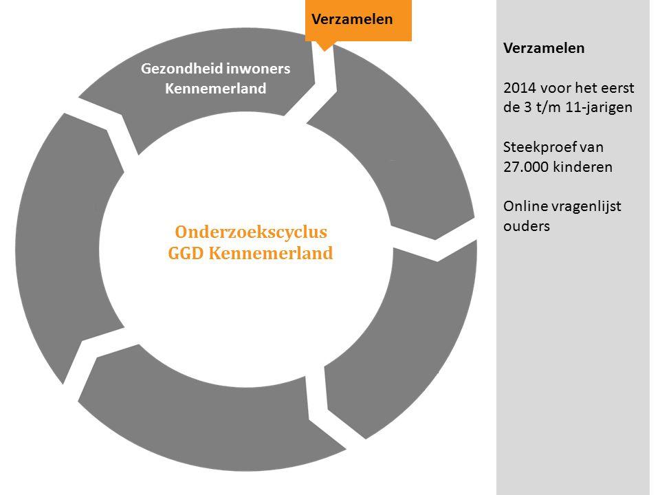 Onderzoekscyclus GGD Kennemerland Gezondheid inwoners Kennemerland Verzamelen 2014 voor het eerst de 3 t/m 11-jarigen Steekproef van 27.000 kinderen Online vragenlijst ouders