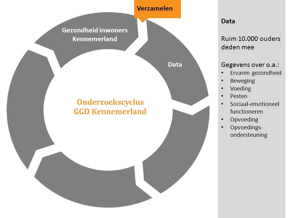 Onderzoekscyclus GGD Kennemerland Gezondheid inwoners Kennemerland Verzamelen Data Ruim 10.000 ouders deden mee Gegevens over o.a.: Ervaren gezondheid Beweging Voeding Pesten Sociaal-emotioneel functioneren Opvoeding Opvoedings- ondersteuning Data
