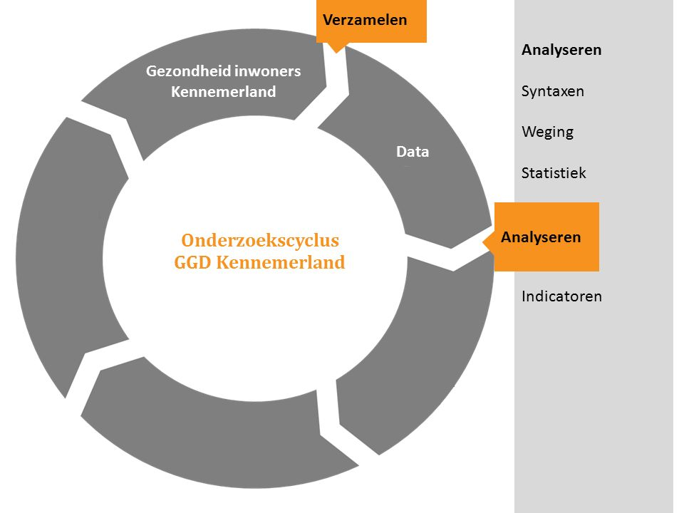 Onderzoekscyclus GGD Kennemerland Gezondheid inwoners Kennemerland Verzamelen Analyseren Syntaxen Weging Statistiek Indicatoren Data Analyseren
