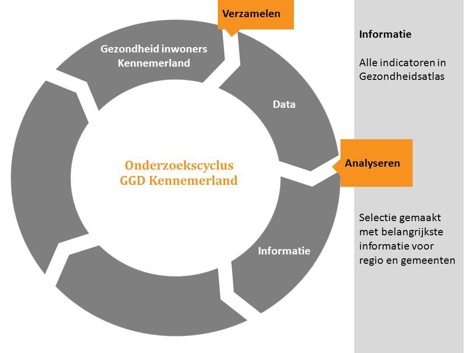Onderzoekscyclus GGD Kennemerland Gezondheid inwoners Kennemerland Verzamelen Informatie Alle indicatoren in Gezondheidsatlas Selectie gemaakt met belangrijkste informatie voor regio en gemeenten Data Analyseren Informatie