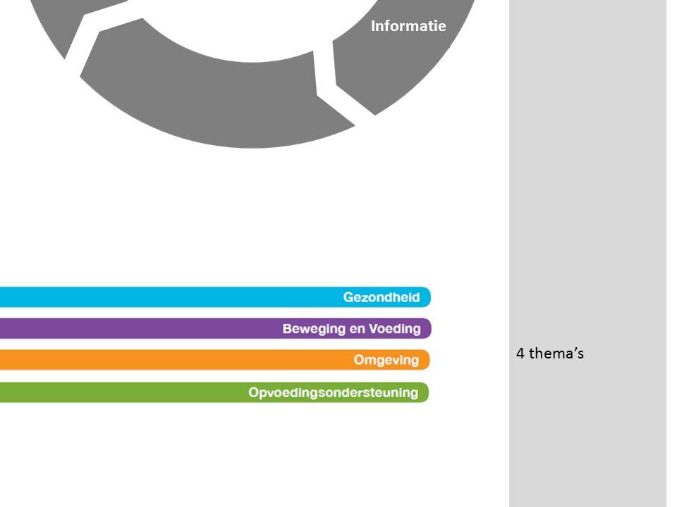 4 thema's Informatie