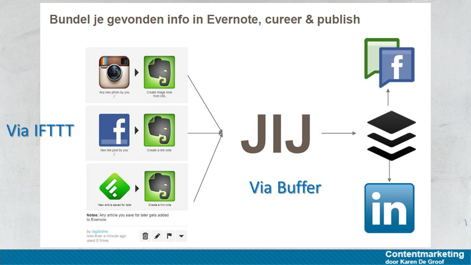 Tools voor automatische content curatie IFTTT & Buffer Acties op verschillende platformen automatiseren, bvb Van Evernote naar Facebook, LinkedIn, Twitter… https://ifttt.com/, https://www.evernote.com/, https://bufferapp.com/ https://ifttt.com/https://www.evernote.com/https://bufferapp.com/ Twitter Automation: How To Auto-Tweet Blog Posts or RSS feeds http://twitterfeed.com/ Tutorial: http://youtu.be/R8HT-awMRJY http://twitterfeed.com/http://youtu.be/R8HT-awMRJY