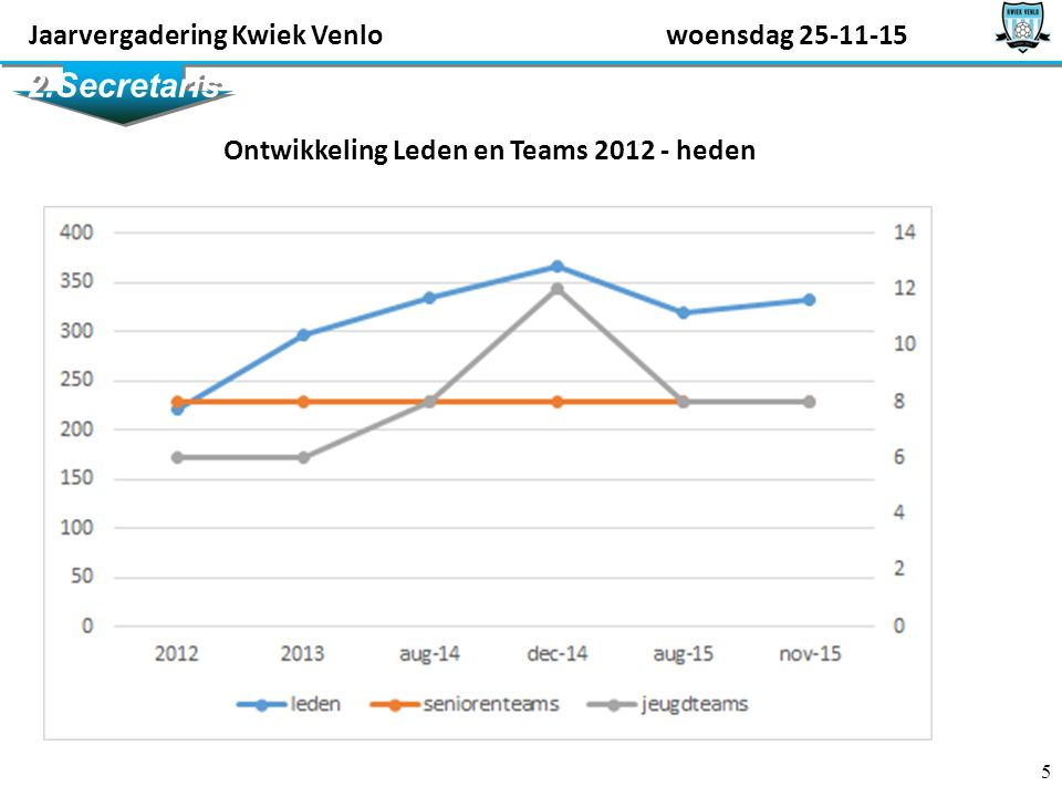 5 2.Secretaris Jaarvergadering Kwiek Venlowoensdag 25-11-15 Ontwikkeling Leden en Teams 2012 - heden