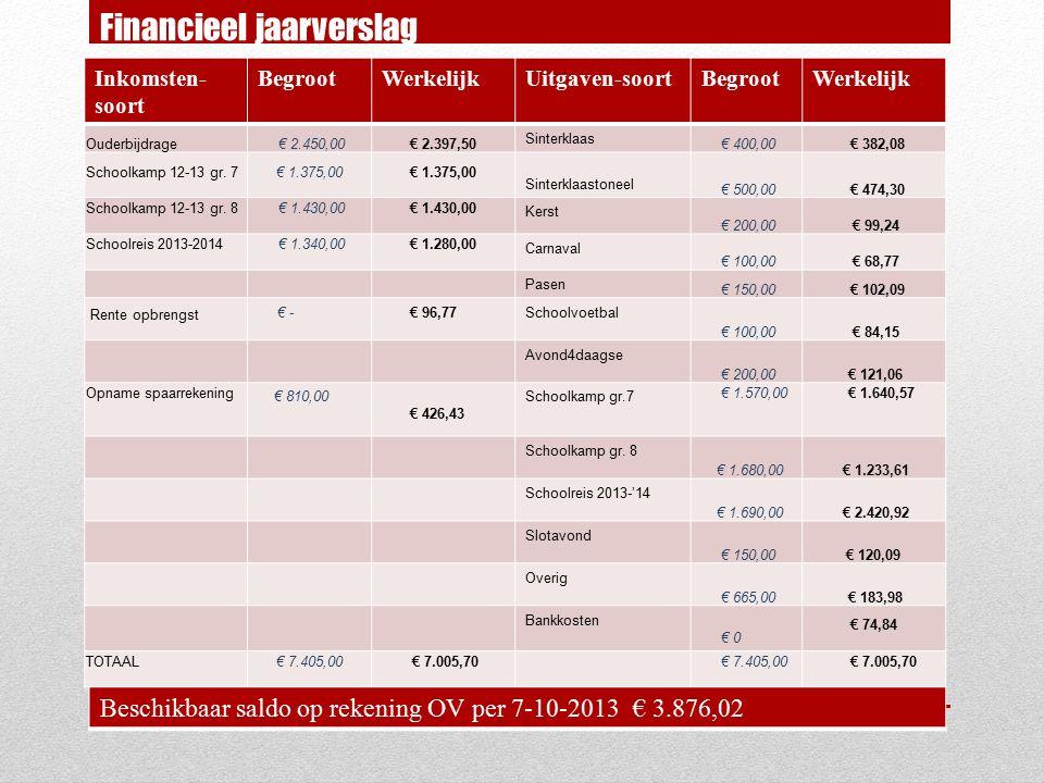 Inkomsten- soort BegrootWerkelijkUitgaven-soortBegrootWerkelijk Ouderbijdrage € 2.450,00€ 2.397,50 Sinterklaas € 400,00 € 382,08 Schoolkamp 12-13 gr.