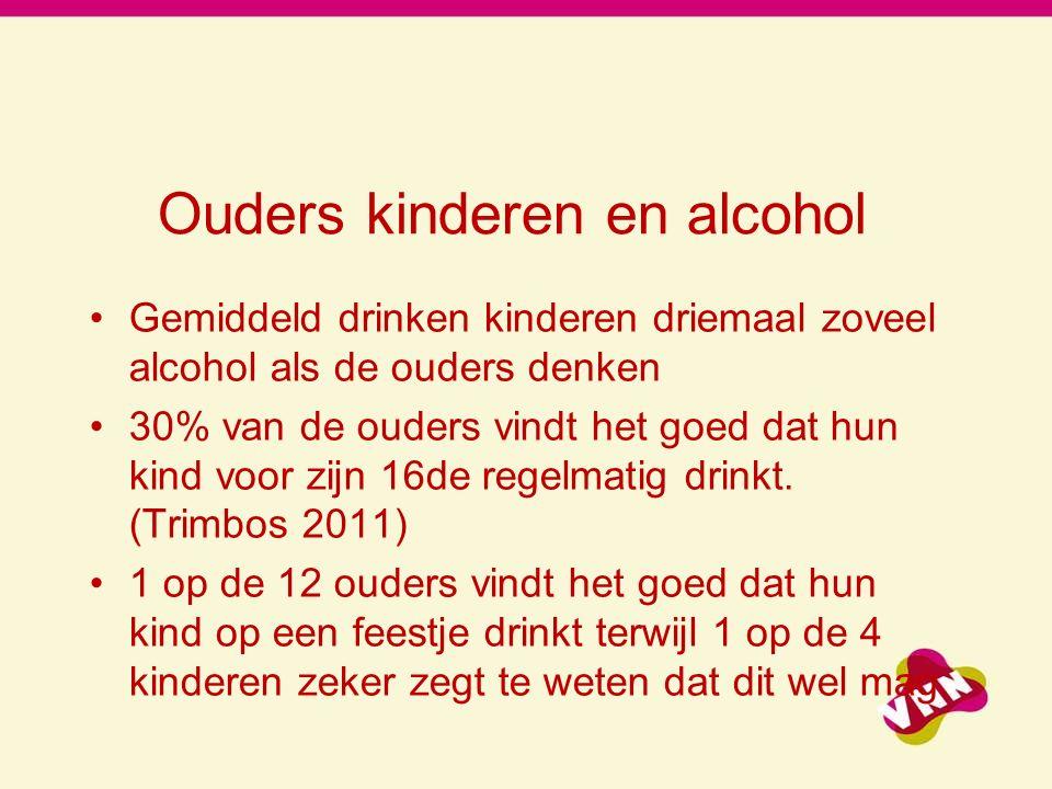 Ouders kinderen en alcohol Gemiddeld drinken kinderen driemaal zoveel alcohol als de ouders denken 30% van de ouders vindt het goed dat hun kind voor zijn 16de regelmatig drinkt.