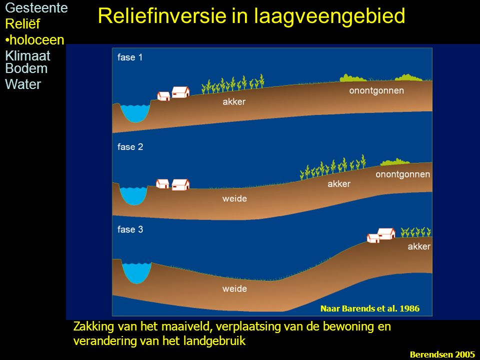 Zakking van het maaiveld, verplaatsing van de bewoning en verandering van het landgebruik Naar Barends et al. 1986 Berendsen 2005 Gesteente Reliëf hol