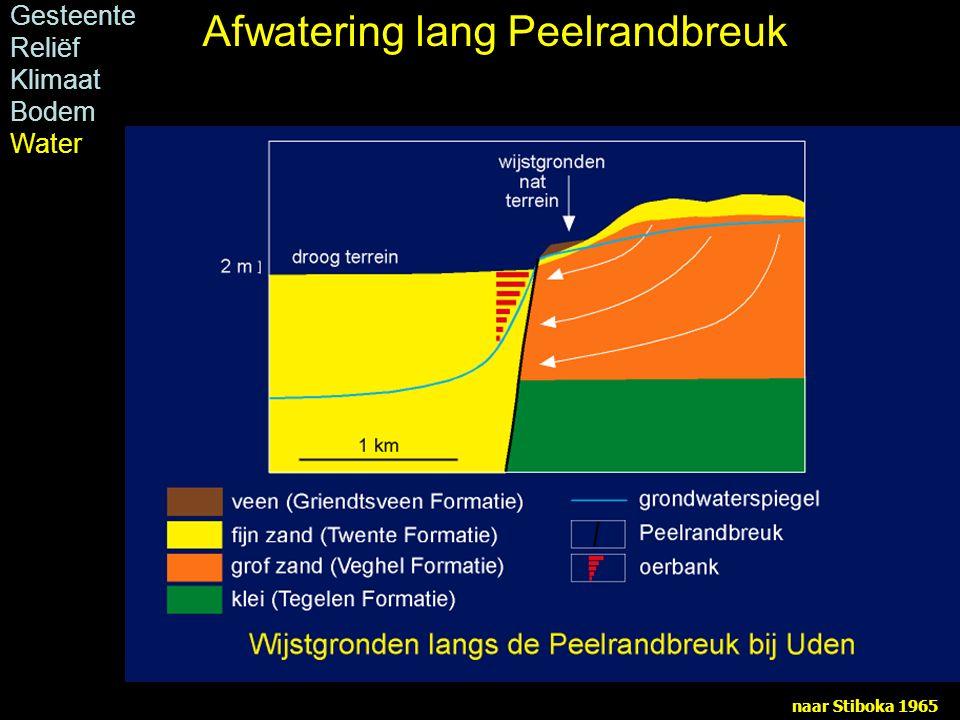 naar Stiboka 1965 Gesteente Reliëf Klimaat Bodem Water Afwatering lang Peelrandbreuk