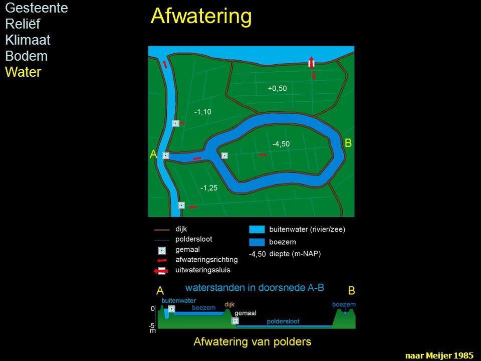 naar Meijer 1985 Gesteente Reliëf Klimaat Bodem Water Afwatering
