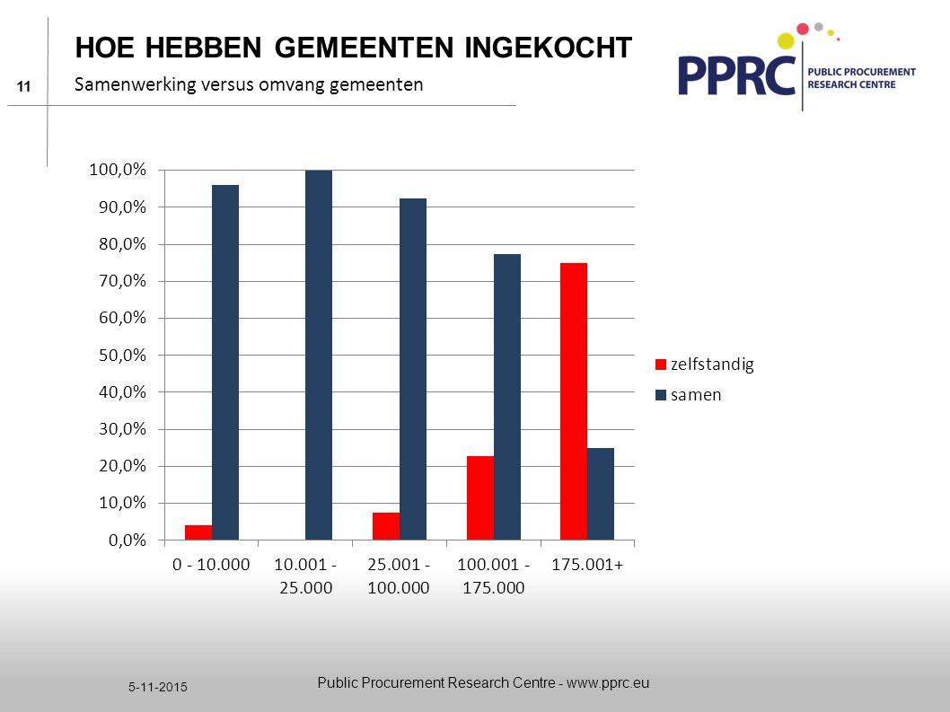 11 5-11-2015 HOE HEBBEN GEMEENTEN INGEKOCHT Samenwerking versus omvang gemeenten Public Procurement Research Centre - www.pprc.eu