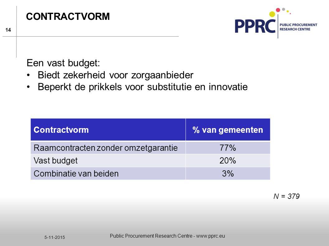 14 5-11-2015 CONTRACTVORM Een vast budget: Biedt zekerheid voor zorgaanbieder Beperkt de prikkels voor substitutie en innovatie Public Procurement Res