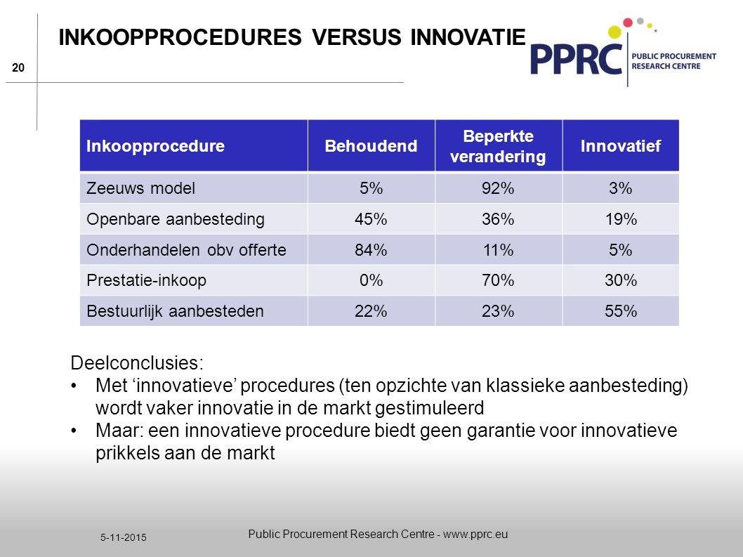 20 5-11-2015 INKOOPPROCEDURES VERSUS INNOVATIE Public Procurement Research Centre - www.pprc.eu InkoopprocedureBehoudend Beperkte verandering Innovati