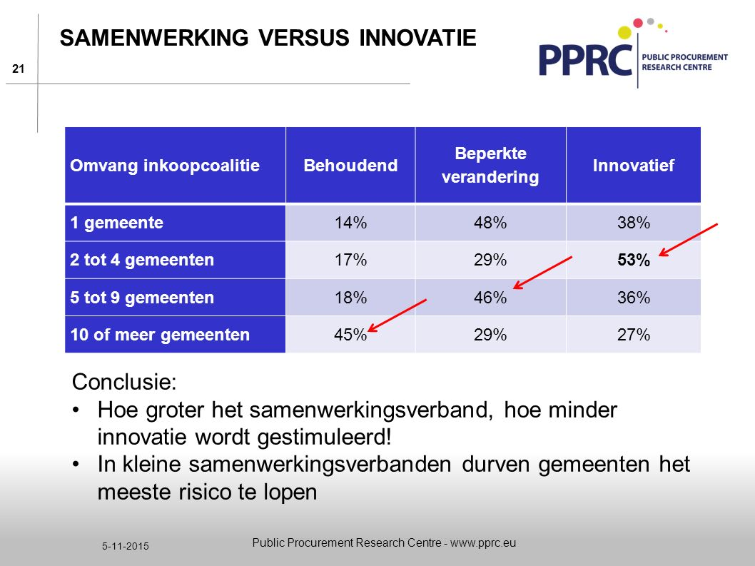 21 5-11-2015 SAMENWERKING VERSUS INNOVATIE Conclusie: Hoe groter het samenwerkingsverband, hoe minder innovatie wordt gestimuleerd! In kleine samenwer