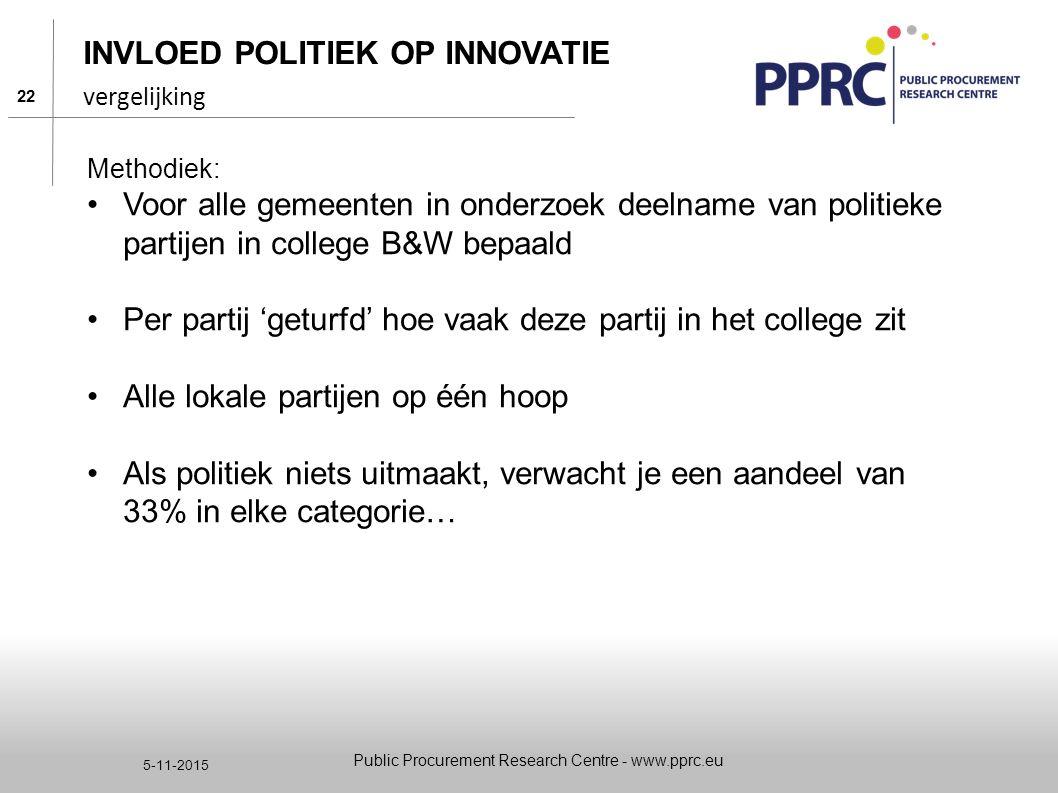22 5-11-2015 INVLOED POLITIEK OP INNOVATIE Methodiek: Voor alle gemeenten in onderzoek deelname van politieke partijen in college B&W bepaald Per part